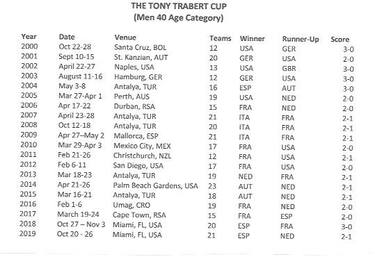 men's 40 team cup