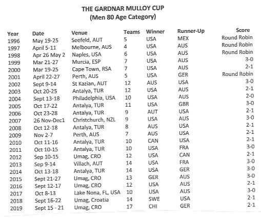 men's 80 team cup
