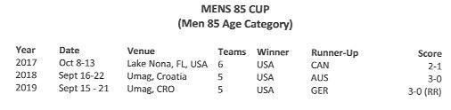 men's 85 team cup