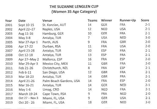 women's 35 team cup