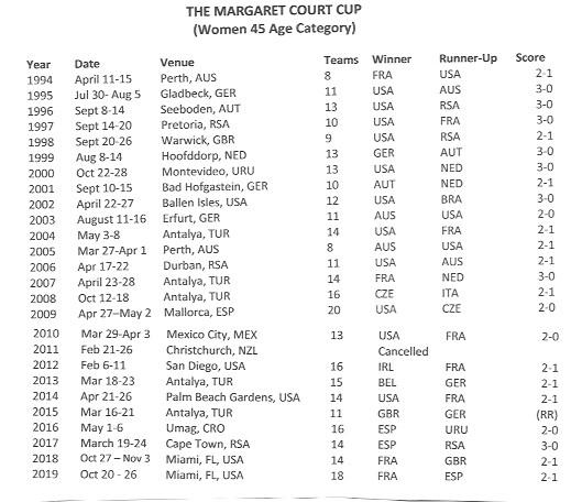 women's 45 team cup