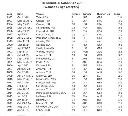 women's 55 team cup