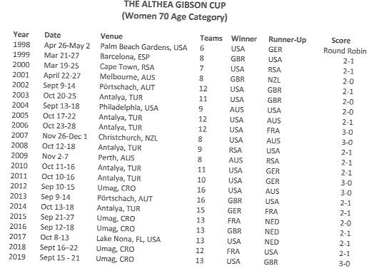 women's 70 team cup